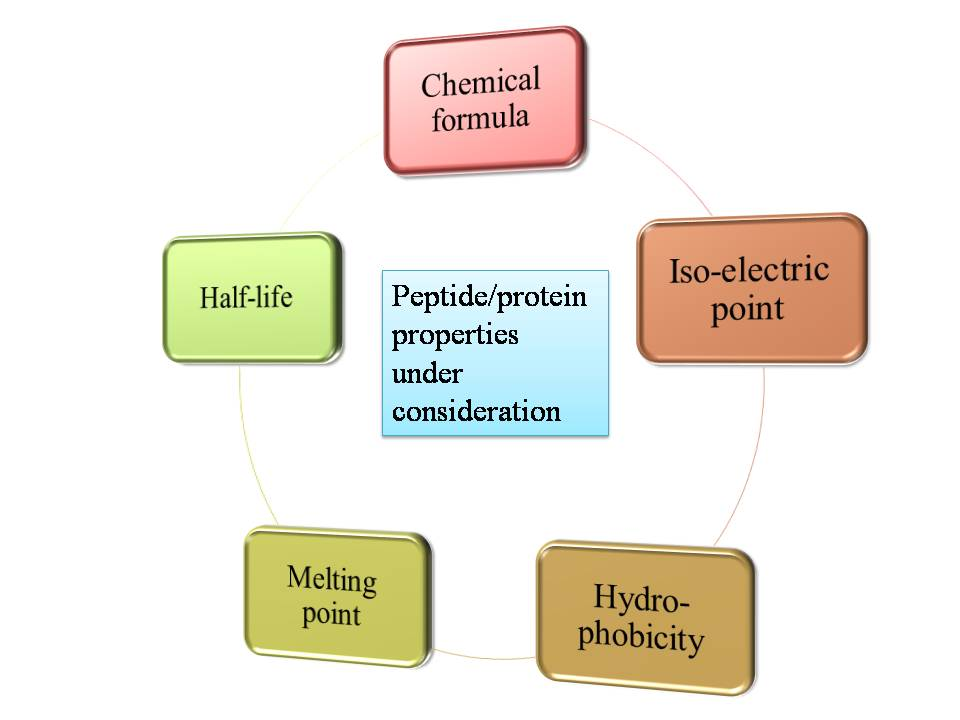 Therapeutic proteins research paper